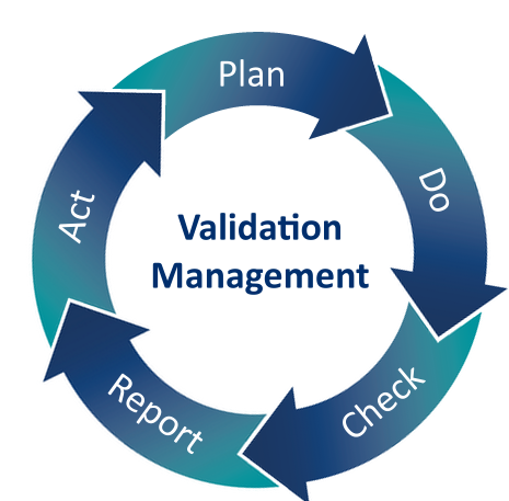 Validation Management